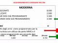 consegna-vaccini-moderna-covid-aggiornamento-piano-marzo