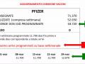 pfizer-dosi-vaccino-covid-4-marzo