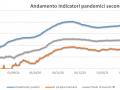 andamento-indicatori-pandemici-covid-umbria-18-febbraio
