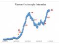 ricoveri-terapia-intensiva-covid-umbria-18-febbraio