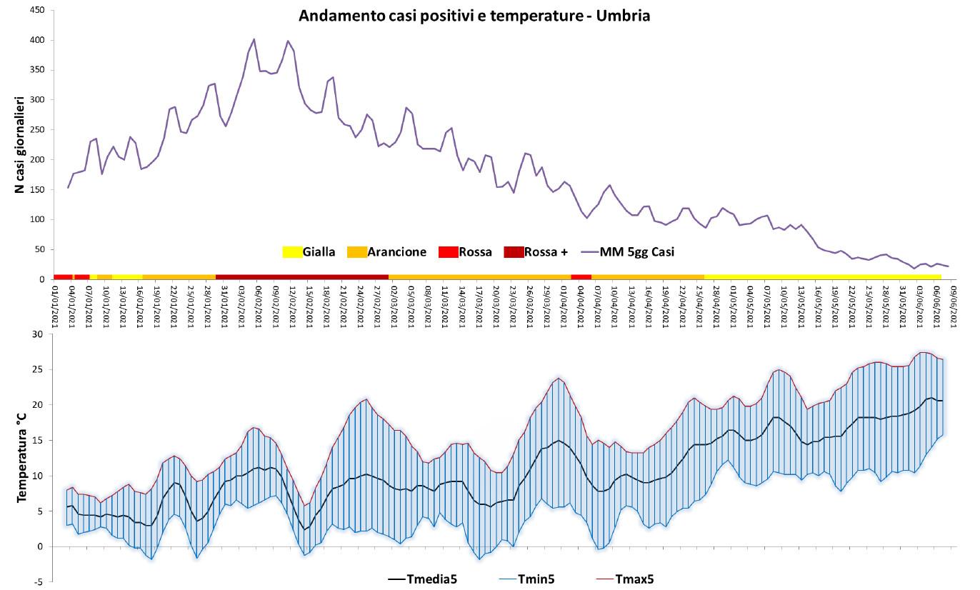 COVID-UMBRIA-SLIDE-10-GIUGNO-casi-positivi-temperature
