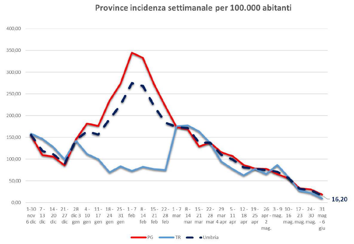 COVID-UMBRIA-SLIDE-10-GIUGNO-incidenza-province