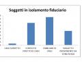 COVID-UMBRIA-SLIDE-10-GIUGNO-isolamento-fiduciario