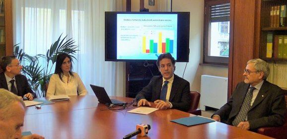 Crescita moderata per l'economia dell'Umbria