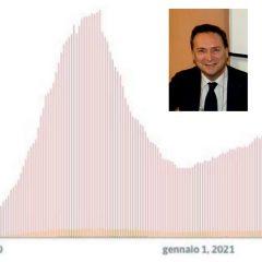Covid, Gammaitoni: «Raggiunto punto di flesso dei contagi»